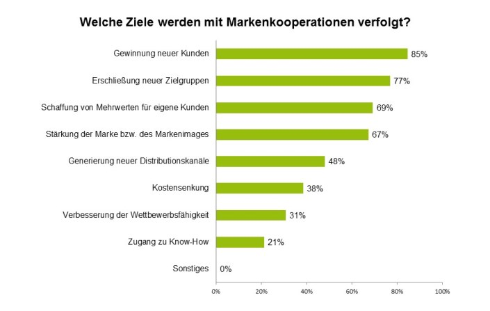 Ziele Markenkooperationen