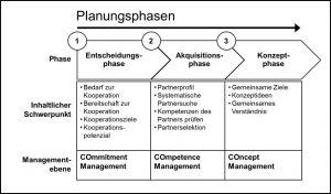 Planung Kooperation